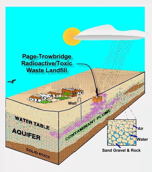 Saddlebrooke ranch surrounding area for Soil zone definition